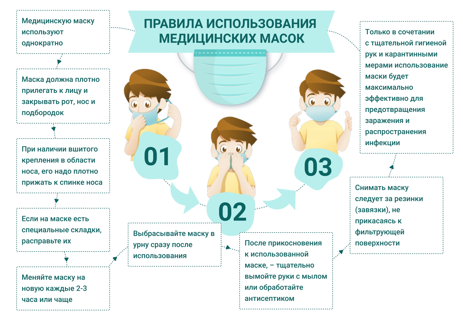 Правила использования медицинских масок